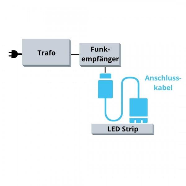 DURAL LED Anschlusskabel Übersicht